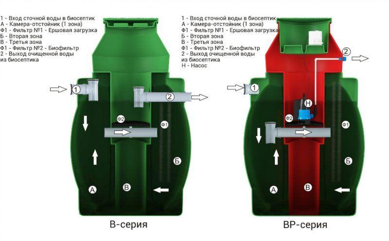 Септик Дочиста - схема септика, описание